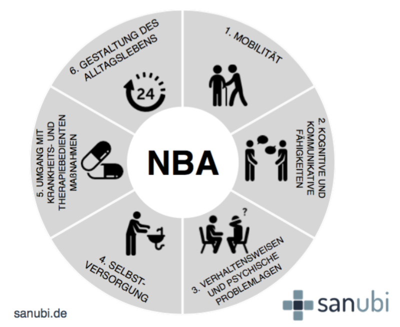 NBA pflegegrad neues begutachtungsassessment