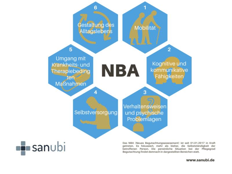 NBA pflegegrad neues begutachtungsassessment